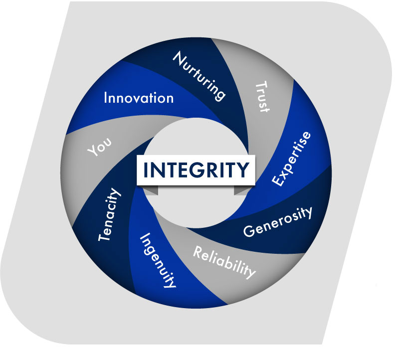 a graphic outlining the letters of INTEGRITY and what each letter means to Northeast Tool