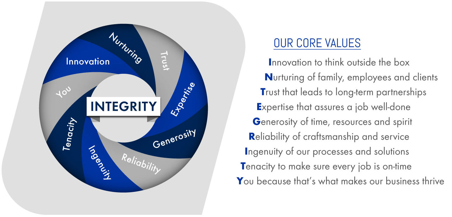 a graphic describing the values of integrity held by Northeast Tool